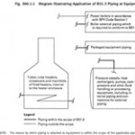 11 most important questions & answers from ASME B 31.3 which a Piping stress engineer must know