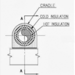 Supporting of Dual Insulated Piping System