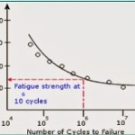 Step by Step Method of Fatigue Analysis of a Piping System Using Caesar II