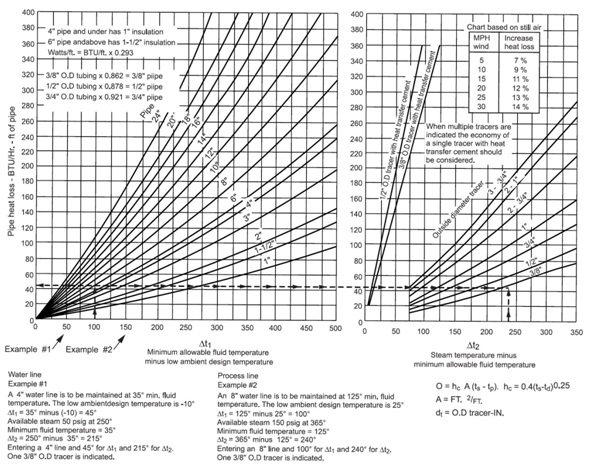 heat tracing of piping systems
