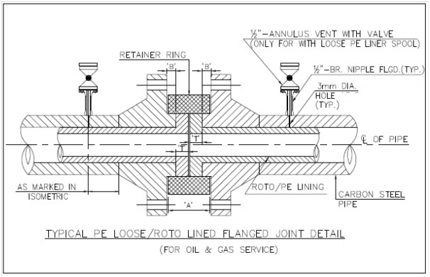 Design Guidelines For Pe Amp Roto Lined Carbon Steel Piping