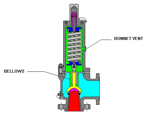 Fig.2: Bonnet Bellow type PRV
