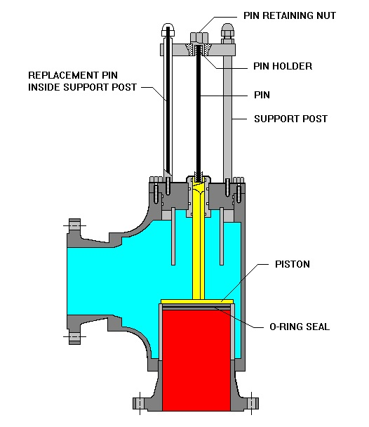 Relief Valve Piping : Routing of flare and relief valve piping an article part