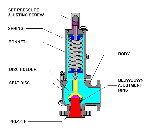 steam valve safety