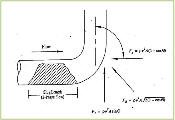 Static Analysis of Slug flow: A Presentation for Beginners – What is