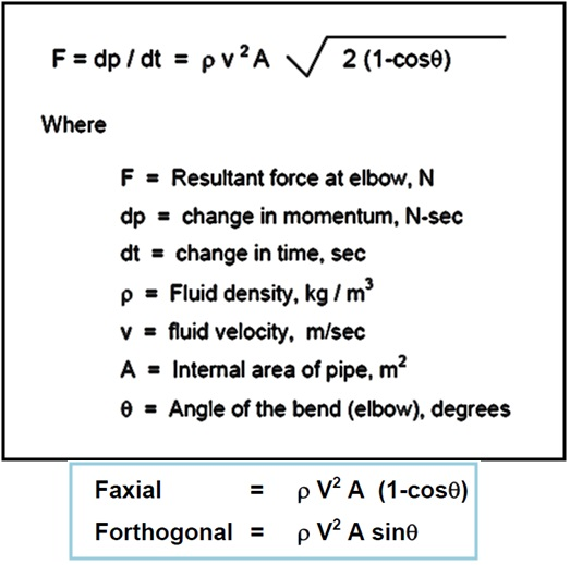 Gravitational Force Fluid Flow: Show Posts