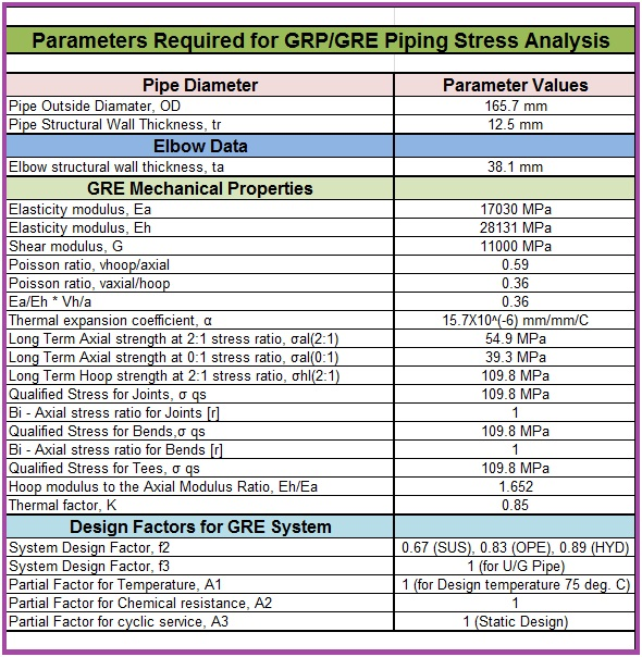 Parameters required for stress analysis of GRP piping