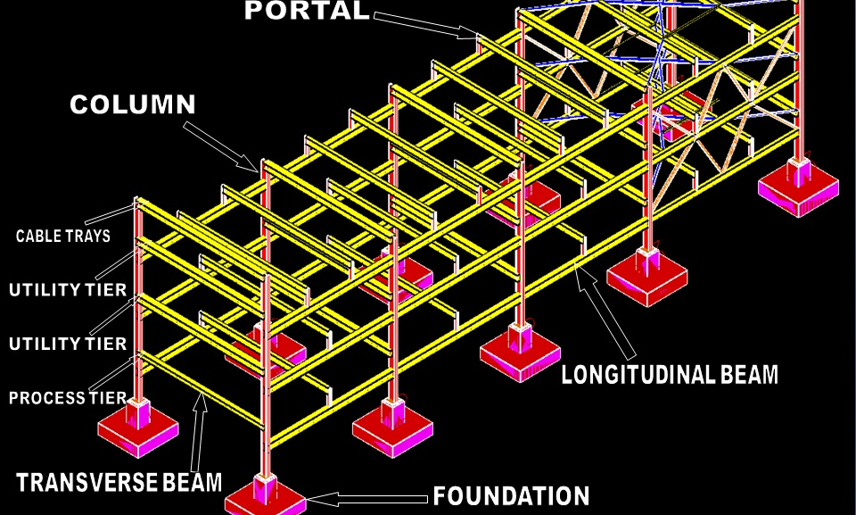 piping layout concepts pipe rack and rack piping a presentation what is piping piping rack layout