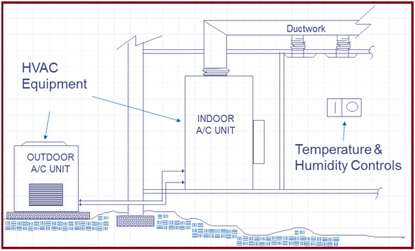 Split System AC Wiring Diagram For Thermostat moreover LCD TV Power Supply Schematic Diagram further Variable Refrigerant Flow Systems Diagram as well Typical Split System Piping Diagram together with Split Air Conditioner Wiring Diagram. on hvac split system diagram