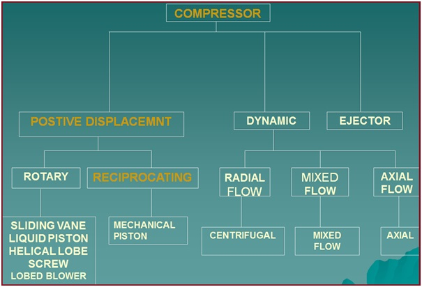 Classification of Compressors