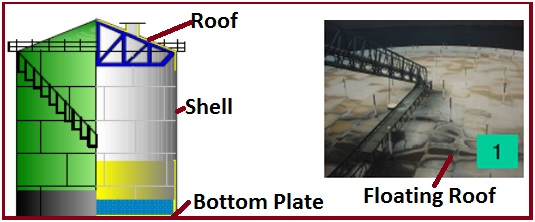Components of a Storage Tank
