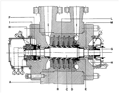 Cross section of a typical Centrifugal Compressor