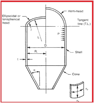 A short Presentation on Basics of Pressure Vessels – What is