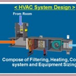 A Presentation on Overview of HVAC: Heating, Ventilation and Air Conditioning [With PDF]