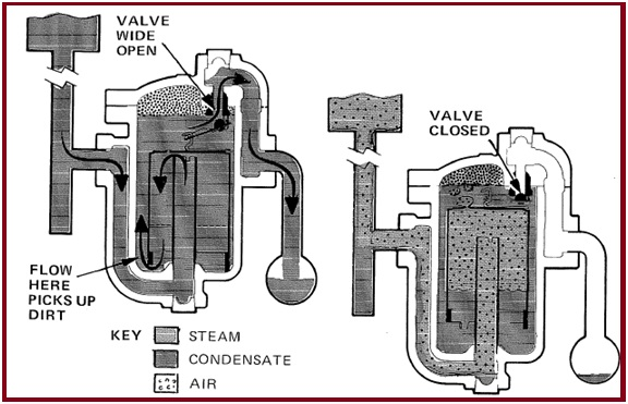 Inverted Bucket type Steam Trap