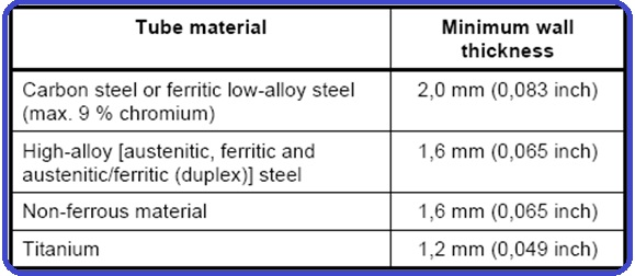 Minimum wall thickness requirements for Tube Material