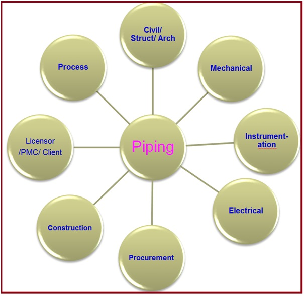Piping Vs Other Disciplines