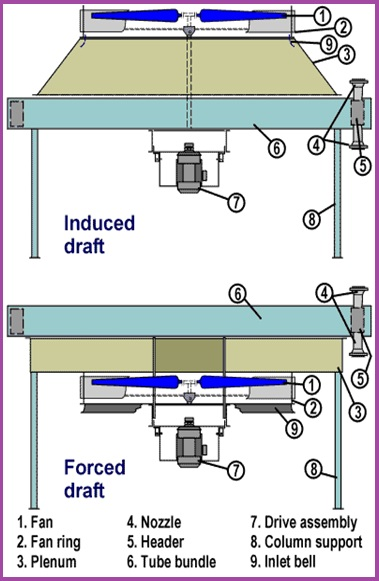 A brief presentation on Air Cooled Heat Exchangers – What is