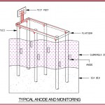 Typical Anode and Monitoring