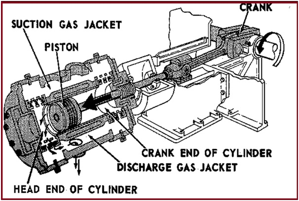 Typical configuration of Crank Case