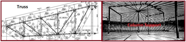 Various types of roof Supports