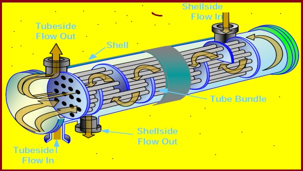 Basics of Shell and Tube Heat Exchangers: A brief