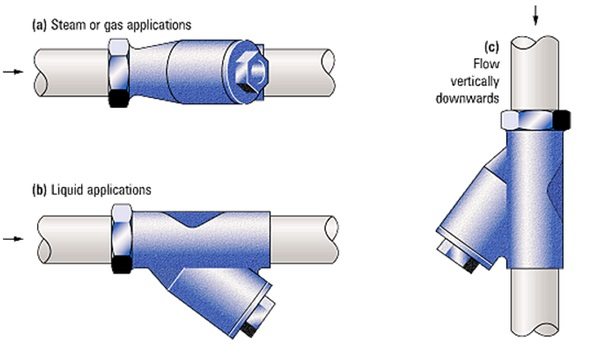 Types of strainers in piping