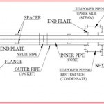 Components of a Jacketed Piping System