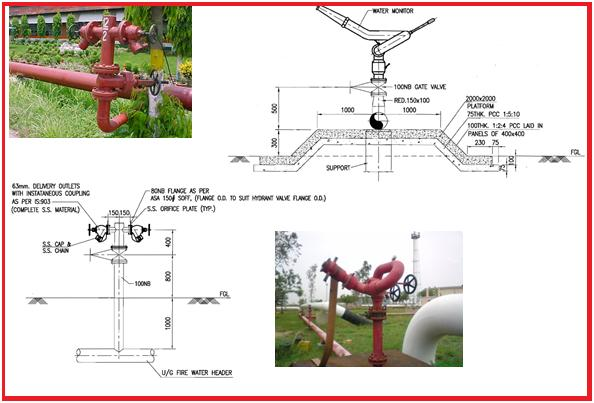 Introduction To Fire Protection System A Presentation