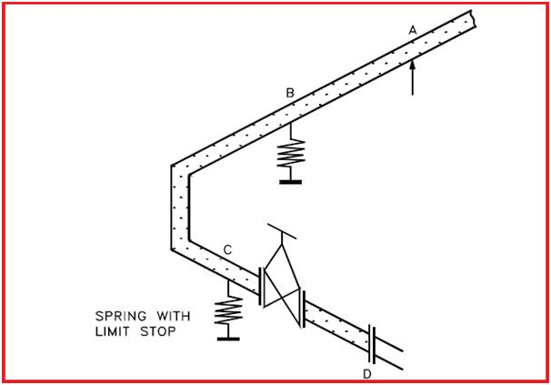 Use of Limit elements in spring during shut down