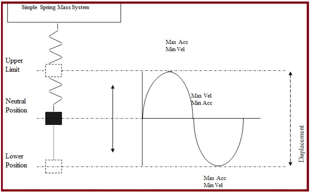 Vibration of Simple Spring Mass System