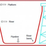 A short presentation on: OFFSHORE PIPELINE SYSTEMS: Part 1