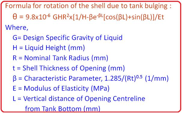Rotation of shell due to tank bulging