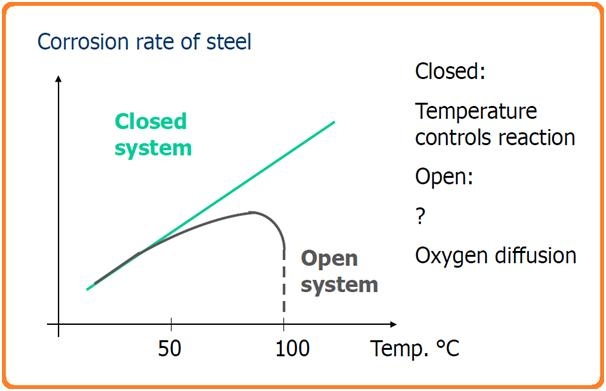 Corrosion rate of Steel
