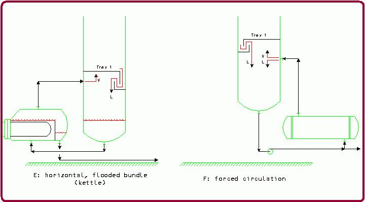 Flooded bundle reboilers