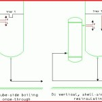 Reboiler Exchanger and System Type Selection