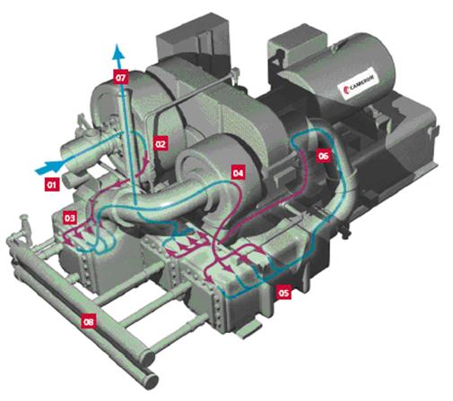A typical Centrifugal Compressor