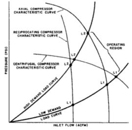 A typical characteristic curve