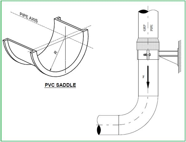 Figure showing typical arrangement of PVC saddle and Vertical Supports