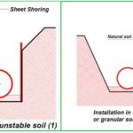 A WRITE UP ON BURIED GRP/FRP PIPE LAYING AND INSTALLATION PROCEDURE: Part -2