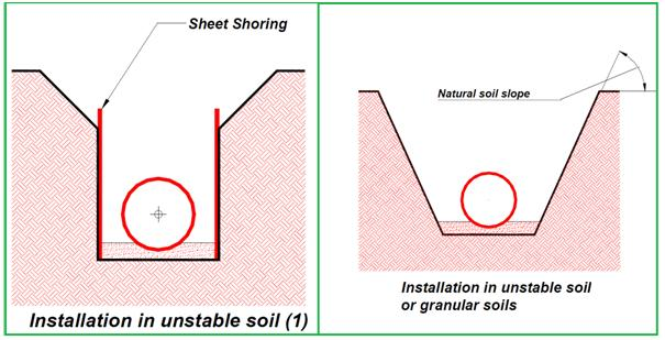A WRITE UP ON BURIED GRP/FRP PIPE LAYING AND INSTALLATION PROCEDURE
