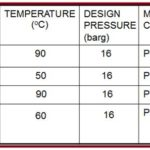 Service conditions for dual laminate composites