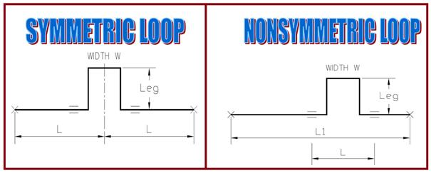 Symmetric and non-symmetric loops