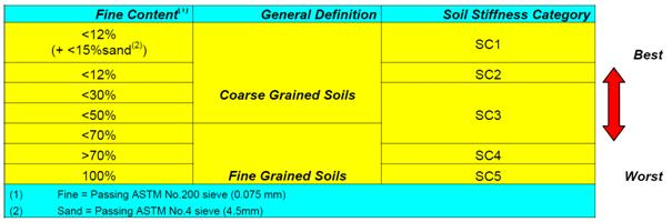 Table showing Soil Stiffness Categories