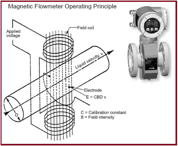 Figure showing Magnetic Flowmeters