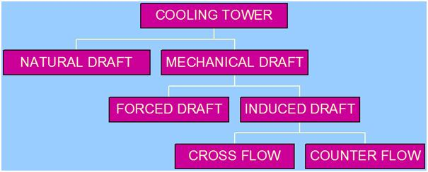 Figure showing the types of cooling towers