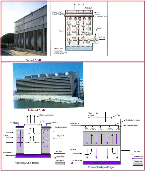 COOLING TOWER AND COOLING WATER SYSTEM: A Brief Presentation