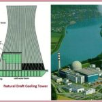 COOLING TOWER AND COOLING WATER SYSTEM: A Brief Presentation: Part-1 of 3