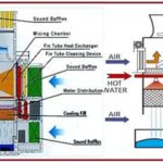 COOLING TOWER AND COOLING WATER SYSTEM: A Brief Presentation: Part-2 of 3