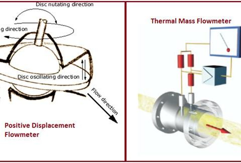 Positive Displacement Flowmeters and Thermal mass flowmeters